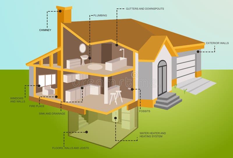 Rappresentazione dettagliata della casa moderna nella sezione illustrazione di stock