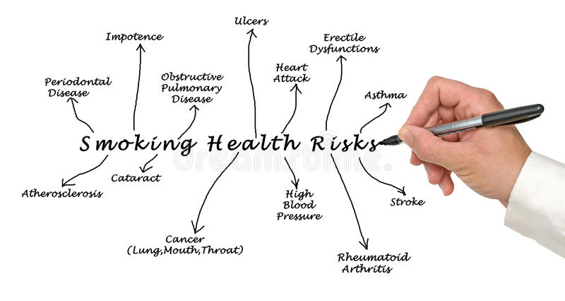 Rauchendes Gesundheitsrisiko lizenzfreie stockfotografie