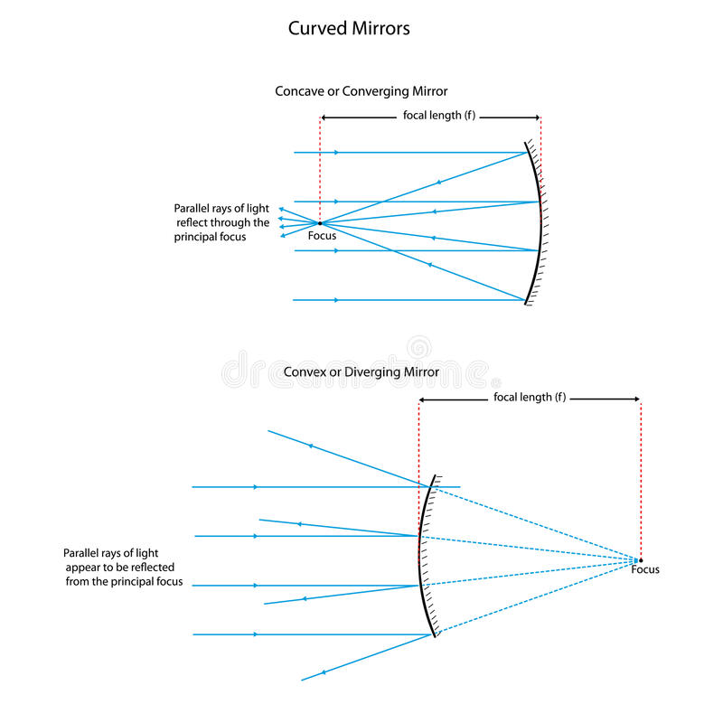 Ray diagram for curved mirrors stock illustration for Miroir concave optique