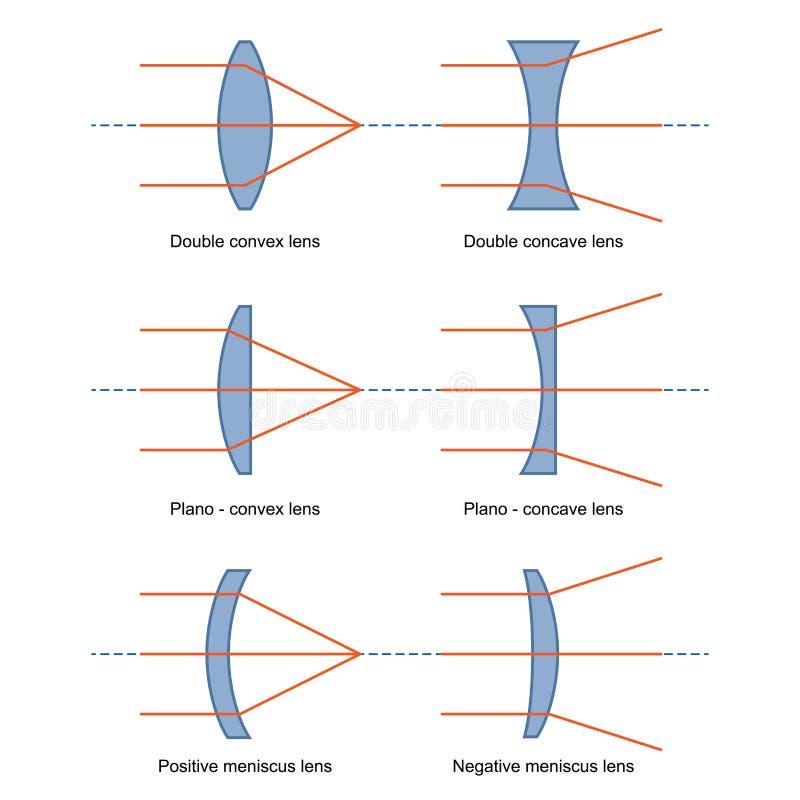 Ray Diagrams για το διάνυσμα φακών απεικόνιση αποθεμάτων
