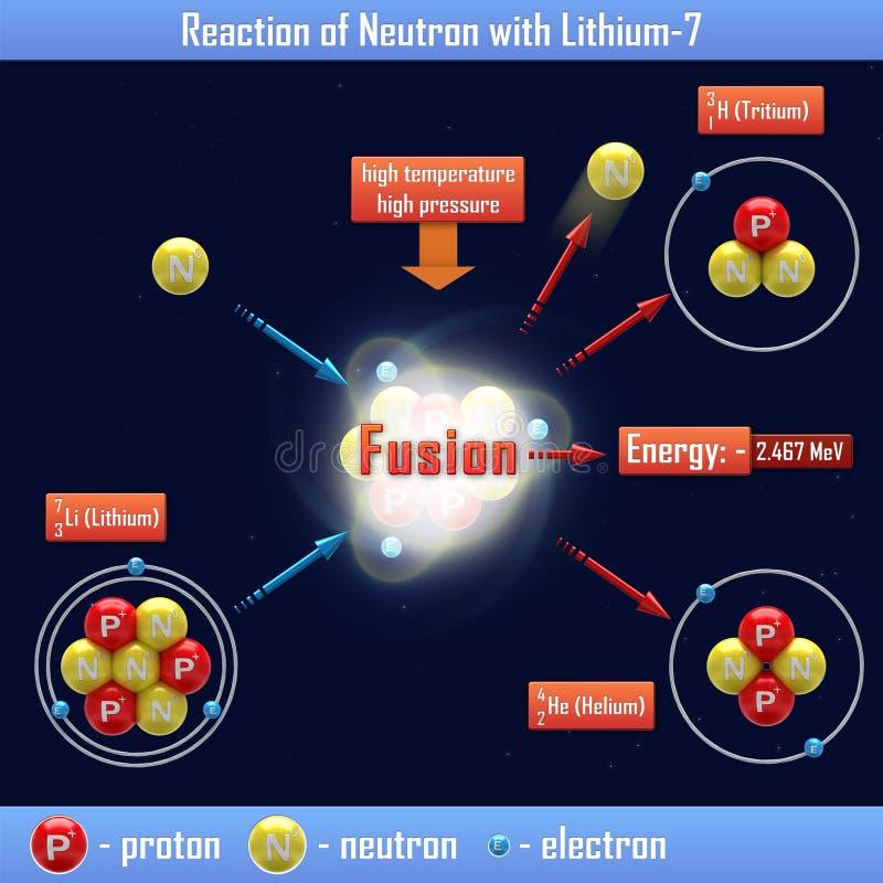 Reação do nêutron com Lithium-7 ilustração do vetor