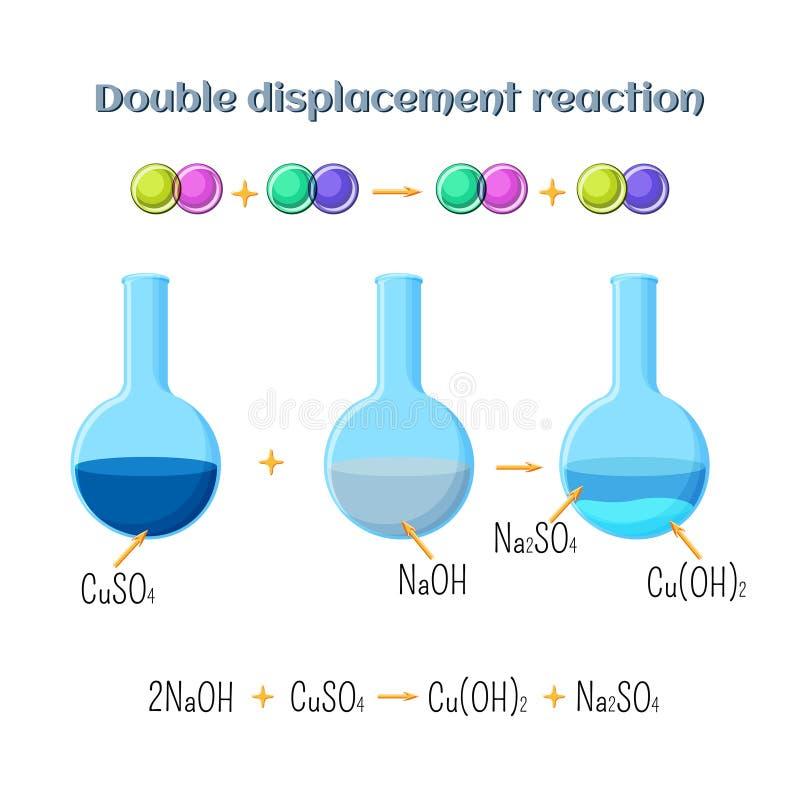 Reacción de dislocación doble - hidróxido de sodio y sulfato de cobre Tipos de las reacciones químicas, parte 3 de 7 stock de ilustración