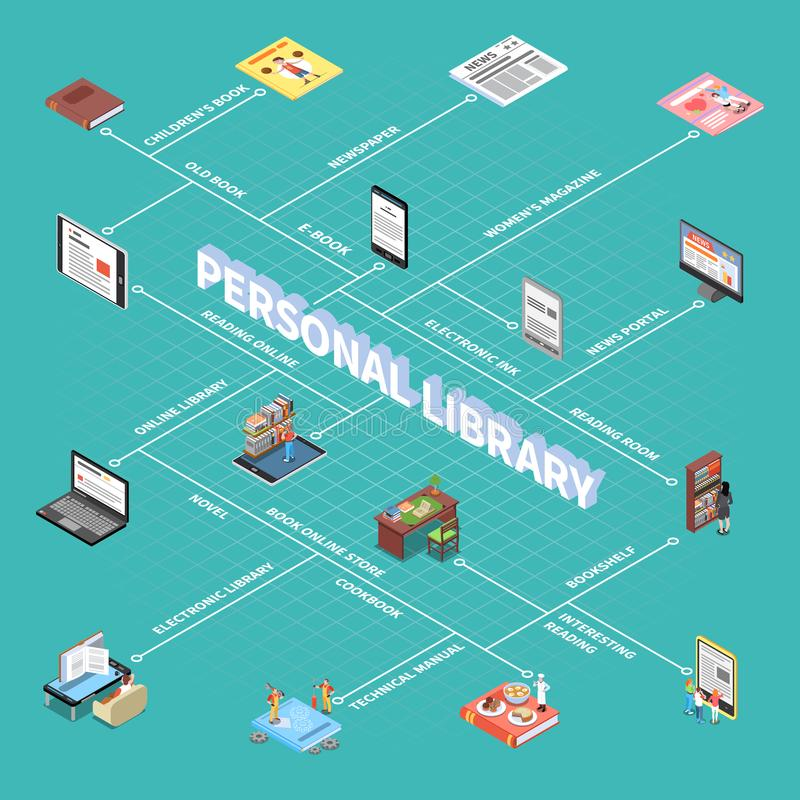 Reading And Library Flowchart. With personal library symbols isometric vector illustration royalty free illustration