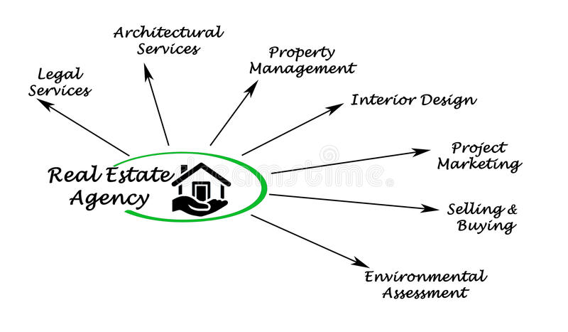 Real estate agency. Services of real estate agency vector illustration