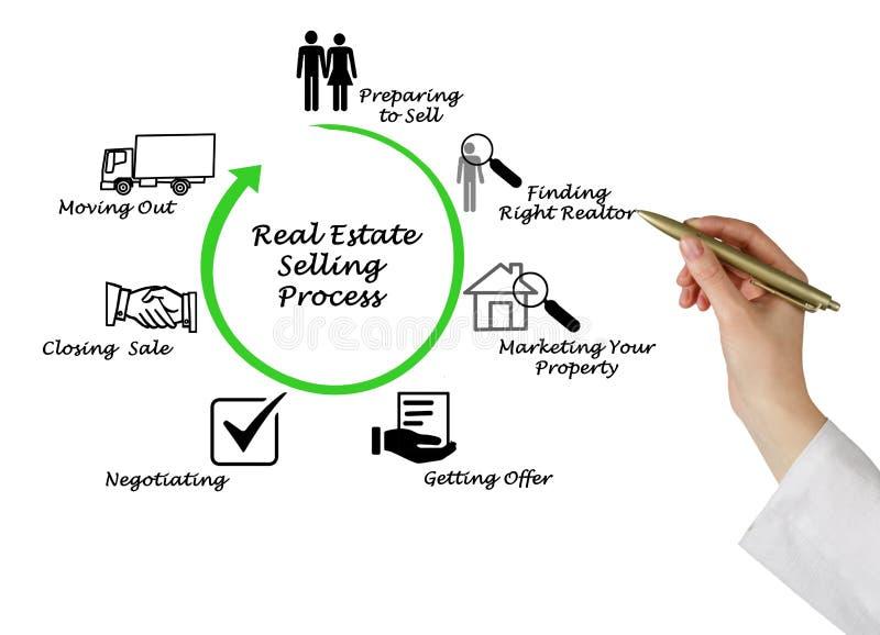 Real Estate die Proces verkopen royalty-vrije stock foto's