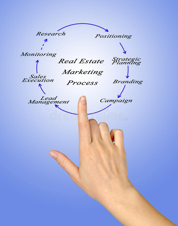 Real Estate marknadsföringsprocess royaltyfri bild