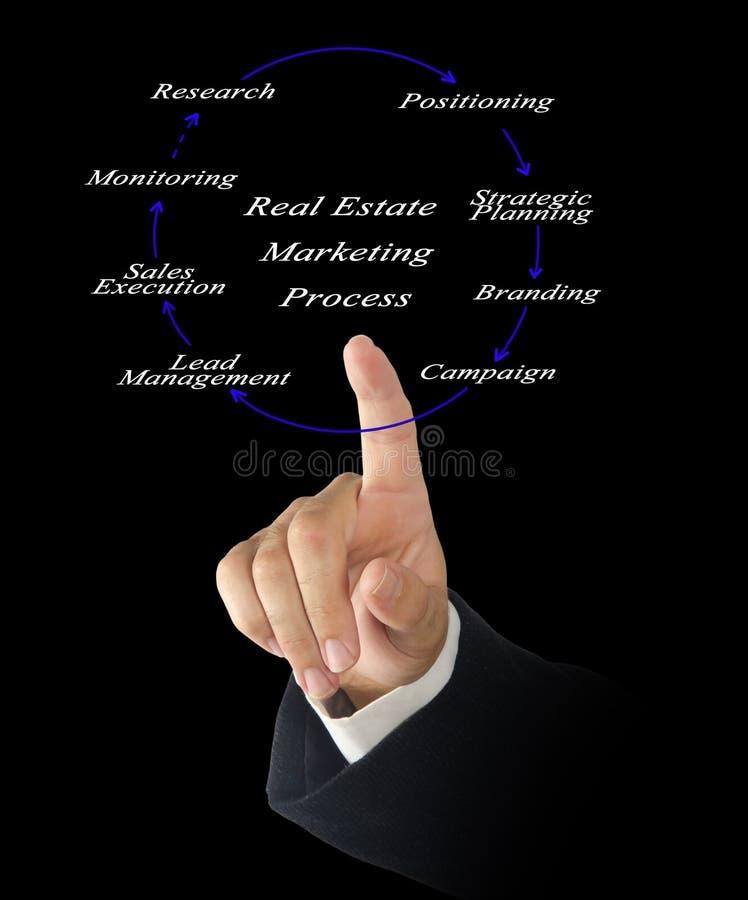 Real Estate marknadsföringsprocess arkivbild
