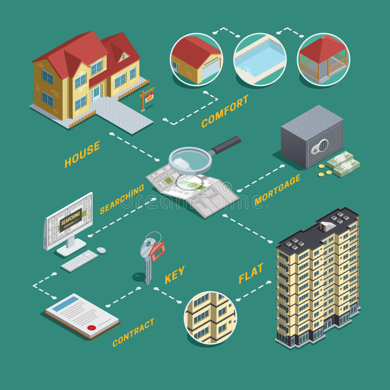 Real Estate Sale Search Isometric Flowchart. Real estate market exploration and search homes houses and apartments for sale isometric flowchart poster vector vector illustration