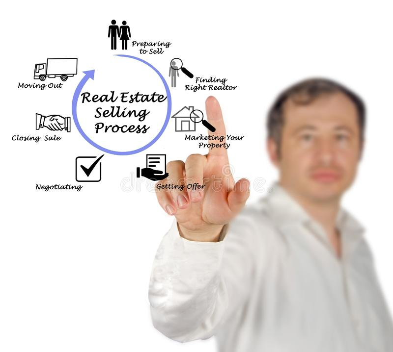 Real Estate som säljer process royaltyfria foton