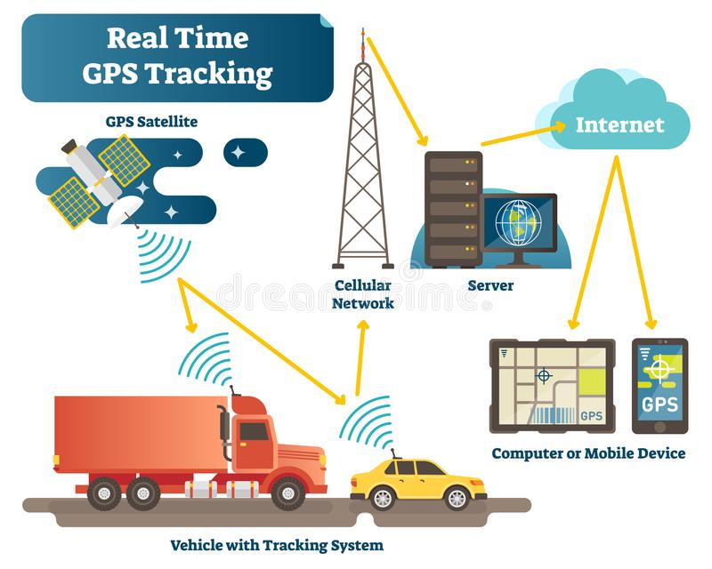 Real time GPS tracking system vector illustration diagram scheme with satellite, vehicles, antenna, servers and devices. Position tracking technology stock illustration