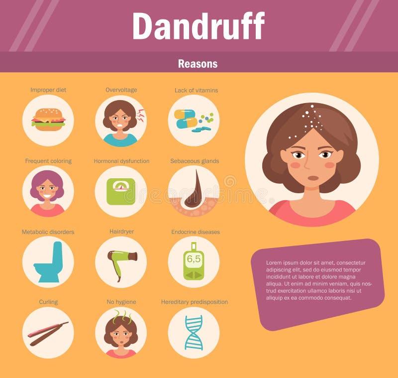 Reasons of dandruff. Vector. vector illustration