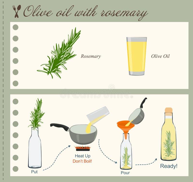 Recept av Olive Oil med rosmarin stock illustrationer