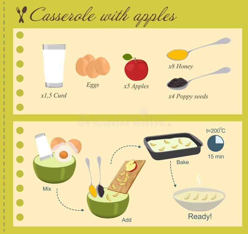 Recept van Braadpan met Appelen in vlak ontwerp stock illustratie