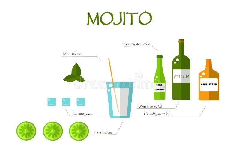 Receta plana de Mojito Botellas, piedra caliza, hielo, menta en un fondo blanco libre illustration
