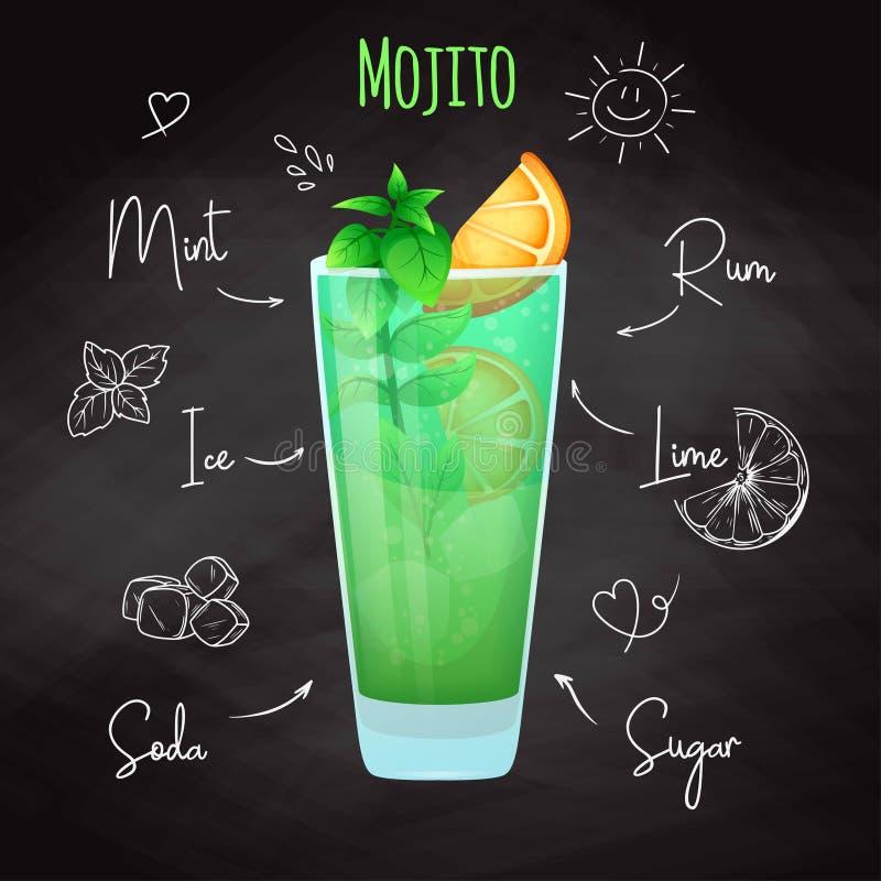 Recette simple pour un cocktail alcoolique Mojito Craie de dessin sur un tableau noir Vecteur illustration stock