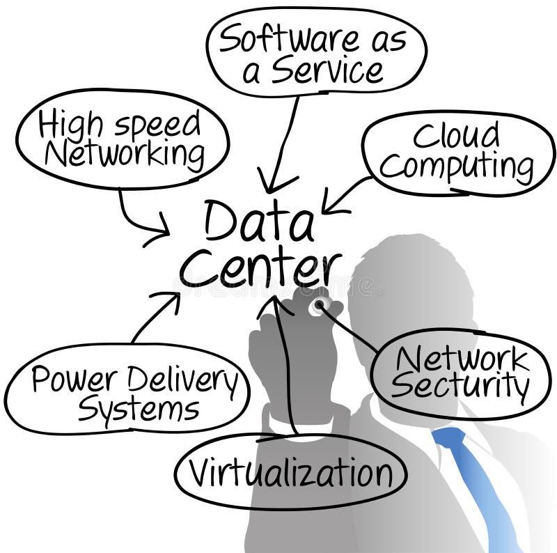 Rechenzentrum-Netzbetreiber-Zeichnungsdiagramm Vektor Abbildung ...
