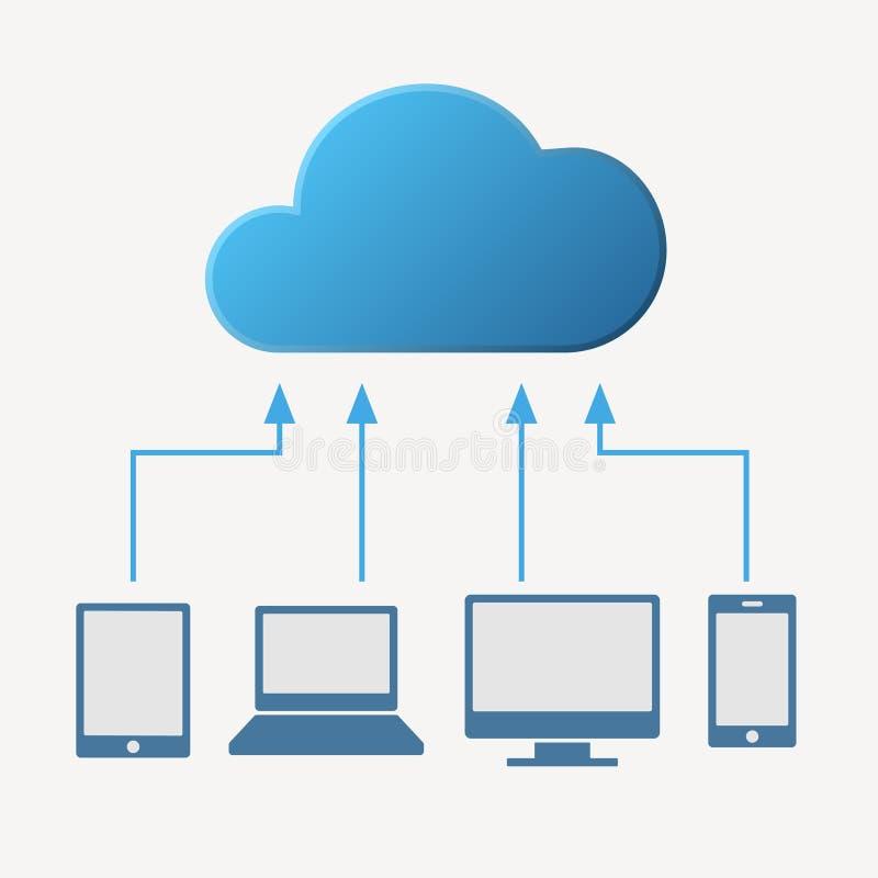 Rechnenkonzept der Wolke Verschiedene Geräte mögen vektor abbildung