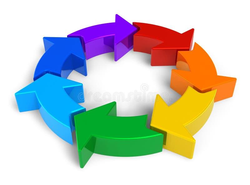Reciclaje de concepto: diagrama del círculo del arco iris ilustración del vector