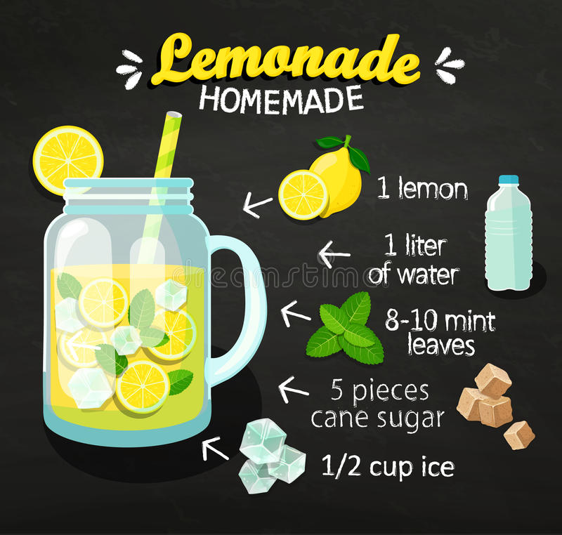 Recipe of homemade lemonade. Recipe of homemade lemonade on blackboard with ingredients. Lemon, Water, Mint leaves, Cane Sugar and Ice. Menu for cafe and royalty free illustration