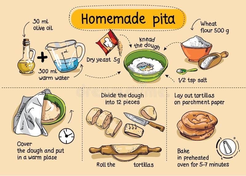 Recipe for homemade pita. Step by step instructions. Recipe for homemade pita stock illustration