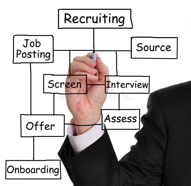 Recruitment process royalty free stock photos