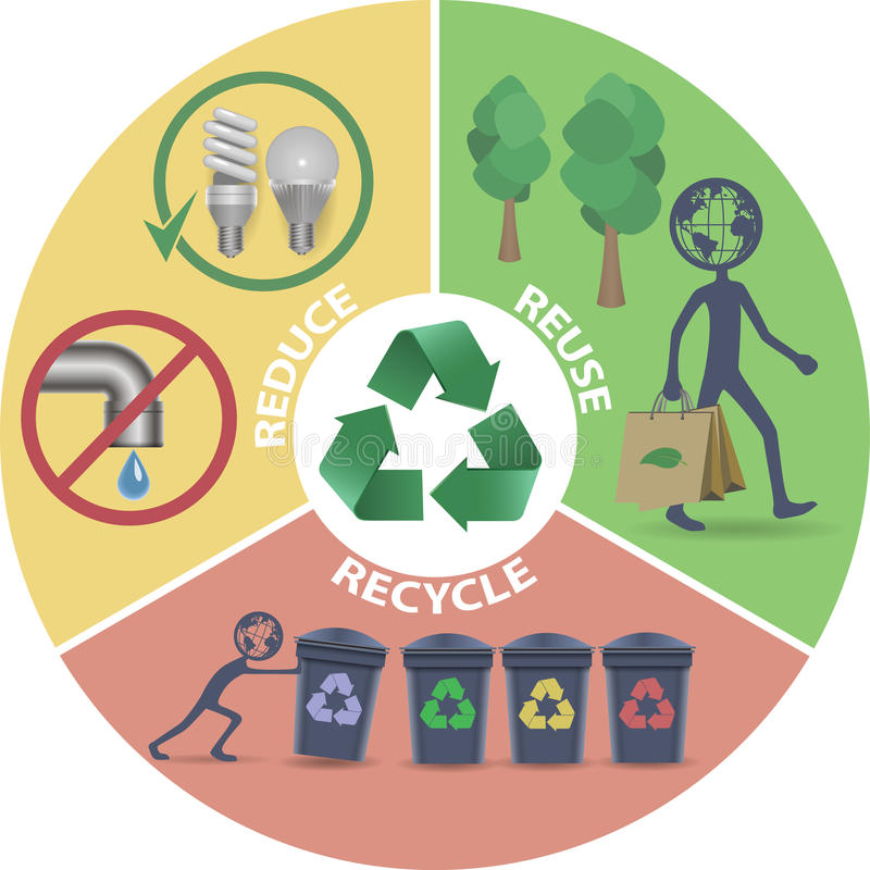 Recycle, Reduce, Reuse infografics. Recycle Reduce Reuse circle infografics stock illustration