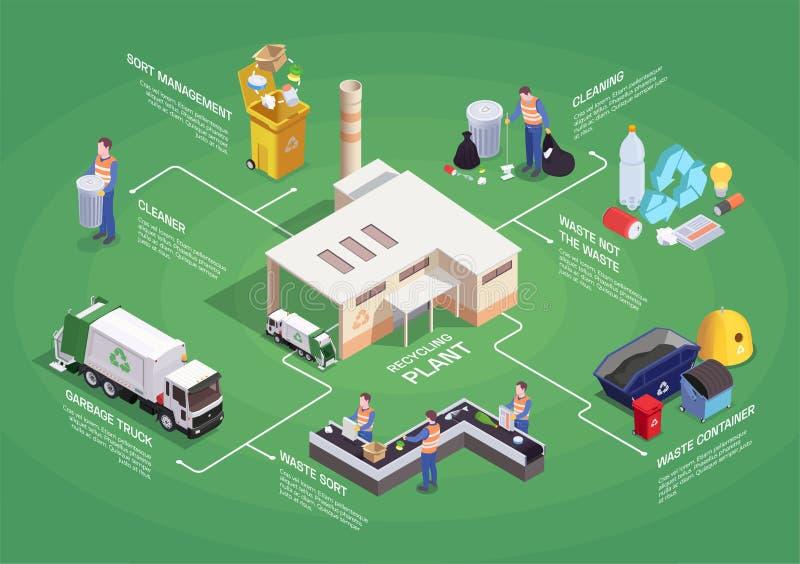 Recyclerend Installatie Isometrisch Stroomschema stock illustratie