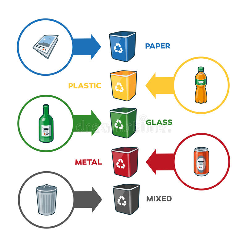Recycling Bins for Paper Plastic Glass Metal Mixed Trash royalty free illustration