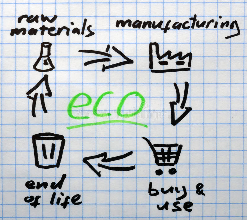 Recycling. Notepad paper with product life cycle and word eco. Recycling stock photos