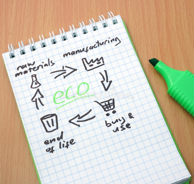 Recycling. Notepad with product life cycle and word eco. Recycling royalty free stock photography