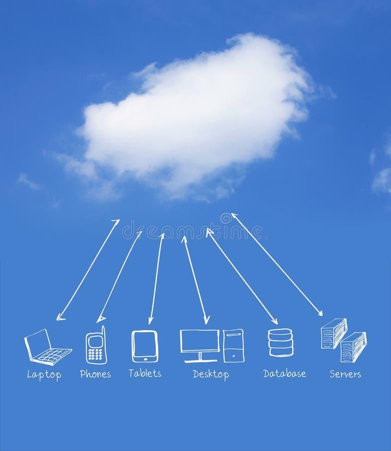 Rede de computação da nuvem imagem de stock