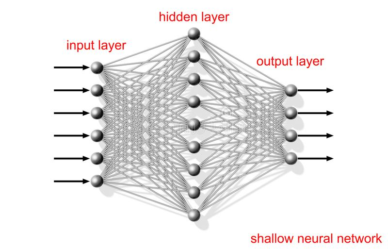 Rede neural artificial rasa, esquema ilustração do vetor