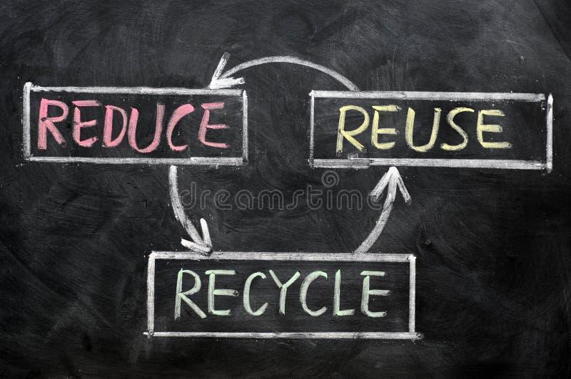 Reduza, reúso e recicl - a conservação do recurso imagem de stock