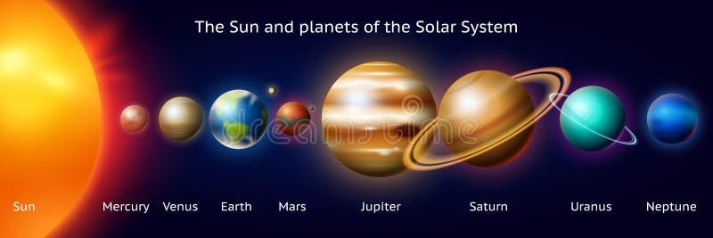 Reeks planeten van het zonnestelsel Melkweg Realistische vectorillustratie Ruimte en astronomie, het oneindige heelal royalty-vrije illustratie