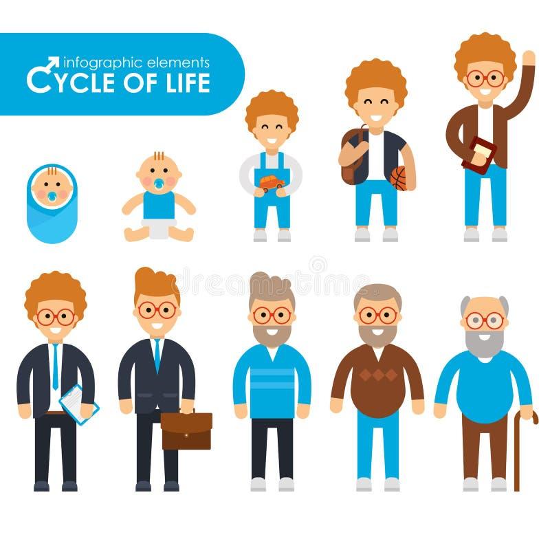 Reeks van cyclus van het leven in een vlakke stijl stock illustratie