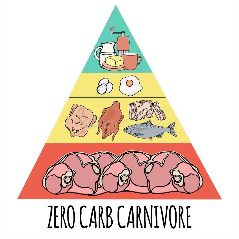 Reeks van de het Voedsel Vectorillustratie van de CARNIVOORpiramide de Organische Gezonde royalty-vrije illustratie
