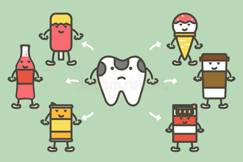 Reeks van tand en slecht ding, slechte hygiëne voor ongezond tandenconcept royalty-vrije illustratie