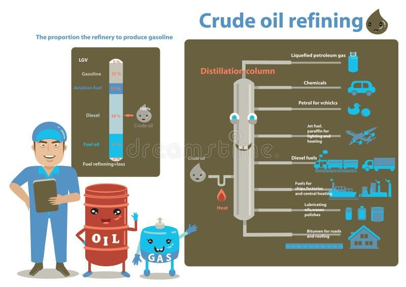 Refinamiento del petróleo crudo ilustración del vector