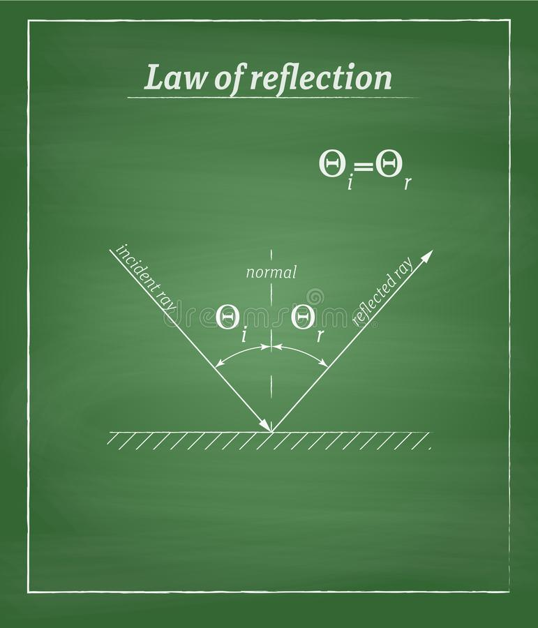 Reflection law chalkboard. Reflection law definition drawing on green chalkboard with simple frame royalty free illustration
