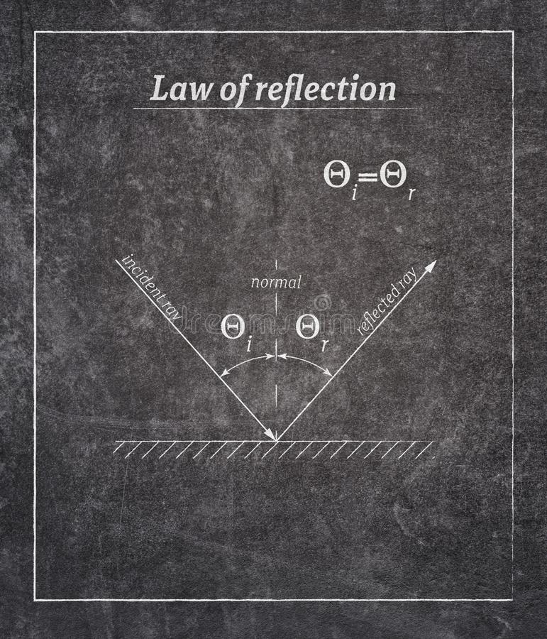 Reflection law poster. Reflection of light law definition written on black chalkboard with simple frame vector illustration