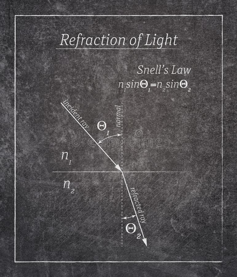 Refraction law poster. Refraction of light law definition written on black chalkboard with simple frame vector illustration