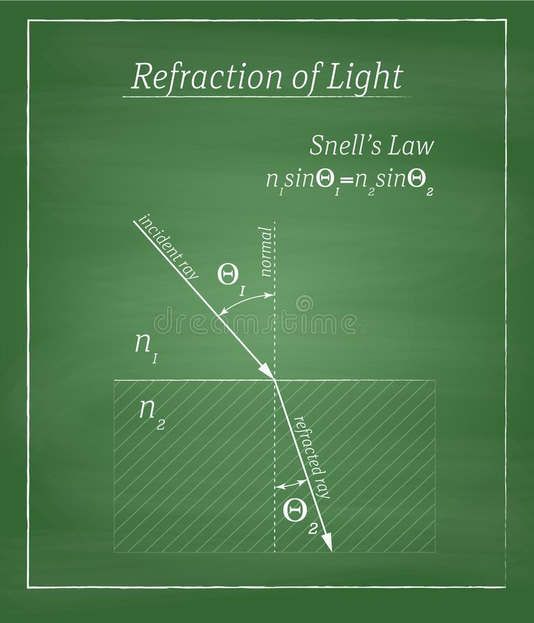 Refraction of light. Phenomena and Snell's law definition drawing on green chalkboard with simple frame stock illustration