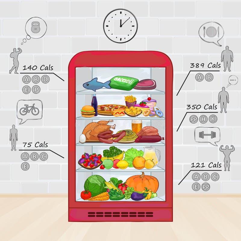 Refrigerador con el alimento El sistema de los productos, vitaminas, calorías ilustración del vector