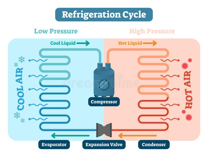 Refrigeration cycle vector illustration. Scheme with Low and high pressure, cool and hot liquid, expansion valve and condenser. Refrigeration cycle vector royalty free illustration