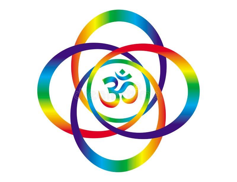 Regenbogenmandala mit einem Zeichen von Aum/OM Nachricht der abstrakten Kunst Geistiges Symbol lizenzfreie abbildung