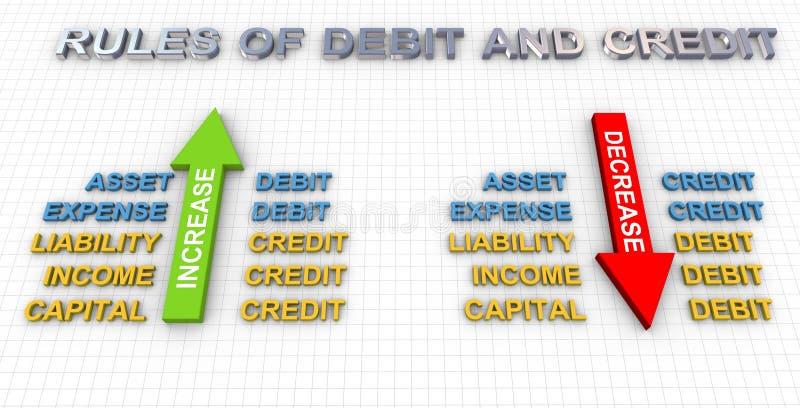 Reglas de debe y de crédito ilustración del vector
