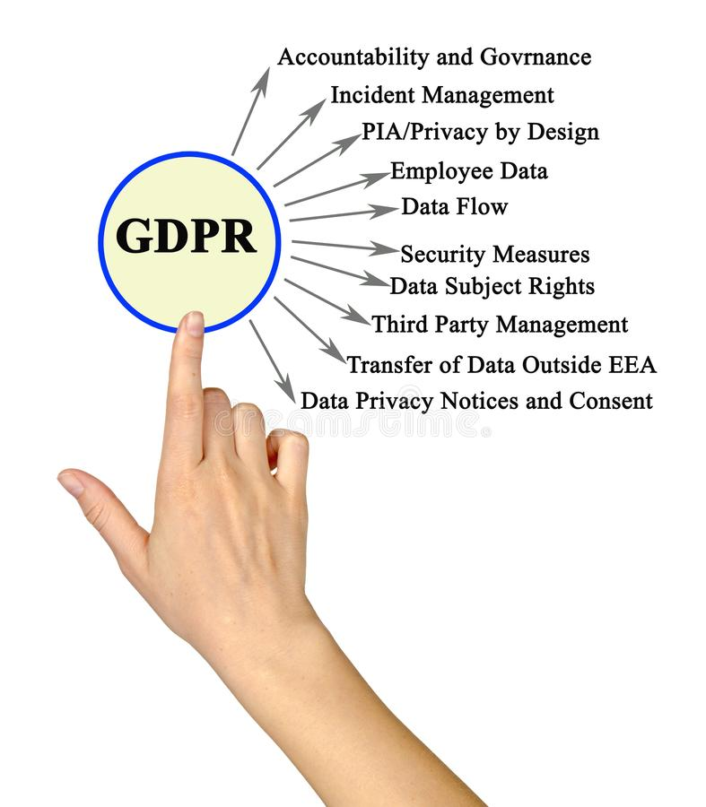 Regolamento generale di protezione dei dati fotografie stock libere da diritti