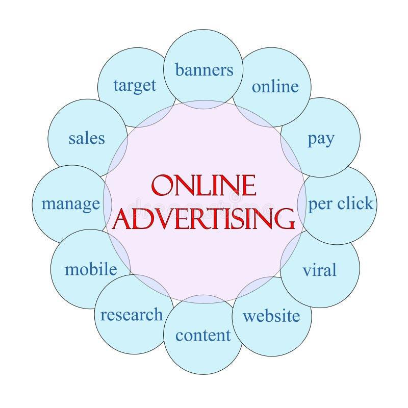 Reklamy Online kurendy pojęcie royalty ilustracja