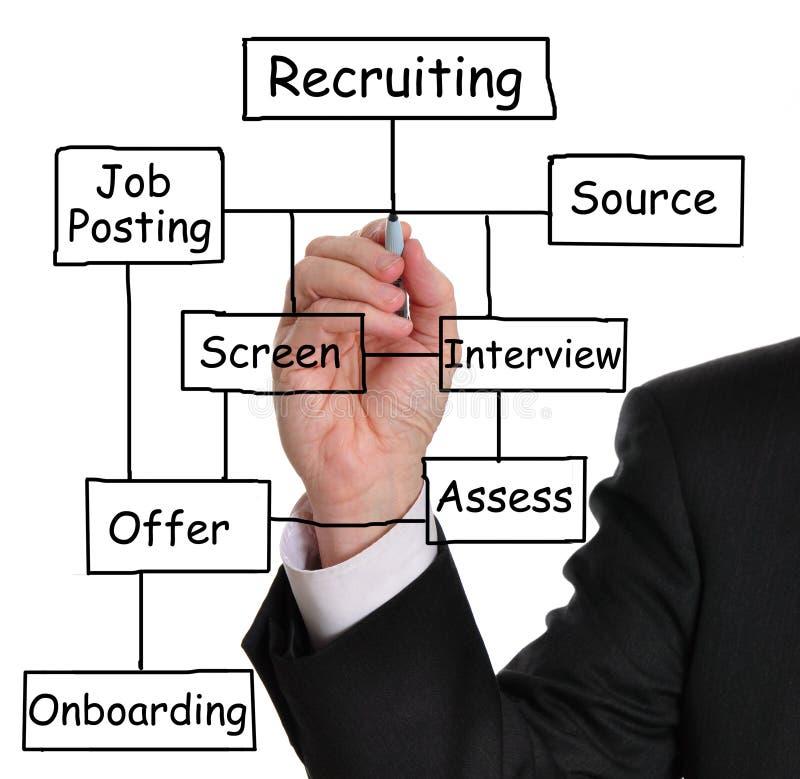 rekrutacja proces zdjęcia royalty free