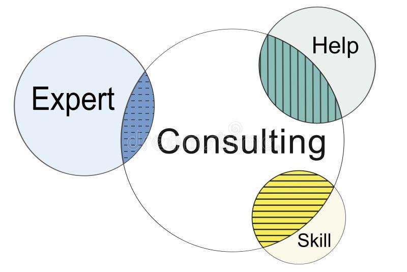 Rekrutering die Venn Diagram Concept raadplegen royalty-vrije illustratie